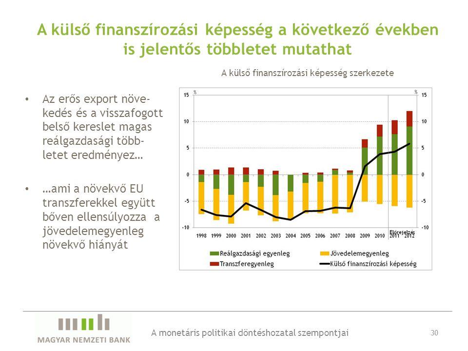A külső finanszírozási képesség a következő években is jelentős többletet mutathat • Az erős export növe- kedés és a visszafogott belső kereslet magas reálgazdasági több- letet eredményez… • …ami a növekvő EU transzferekkel együtt bőven ellensúlyozza a jövedelemegyenleg növekvő hiányát A monetáris politikai döntéshozatal szempontjai 30 A külső finanszírozási képesség szerkezete