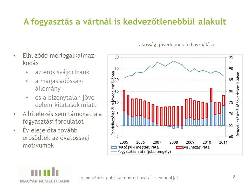 A fogyasztás a vártnál is kedvezőtlenebbül alakult • Elhúzódó mérlegalkalmaz- kodás • az erős svájci frank • a magas adósság- állomány • és a bizonytalan jöve- delem kilátások miatt • A hitelezés sem támogatja a fogyasztási fordulatot • Év eleje óta tovább erősödtek az óvatossági motívumok A monetáris politikai döntéshozatal szempontjai 8 Lakossági jövedelmek felhasználása
