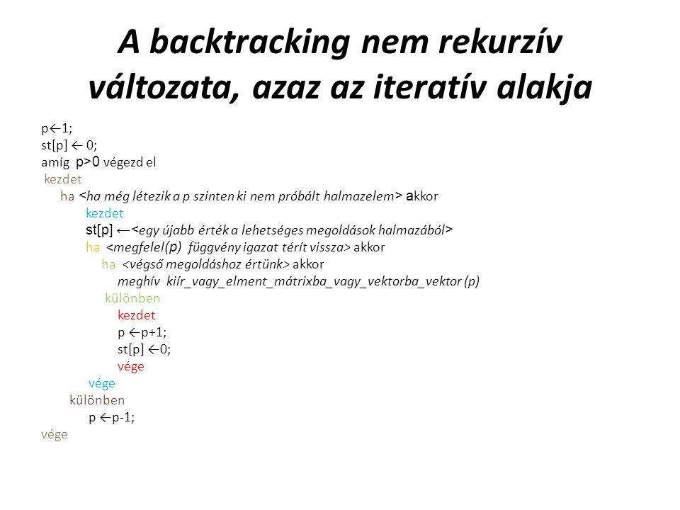 A backtracking rekurzív változata a variációra Alprogram bktr(p) {eljárás} Minden pval  1 -től n -ig végezd el kezdet st[p]← pval ha megfelel(p) akkor ha p=k akkor meghív kiír_vektor(p, st) különben bktr (p+1) vége.