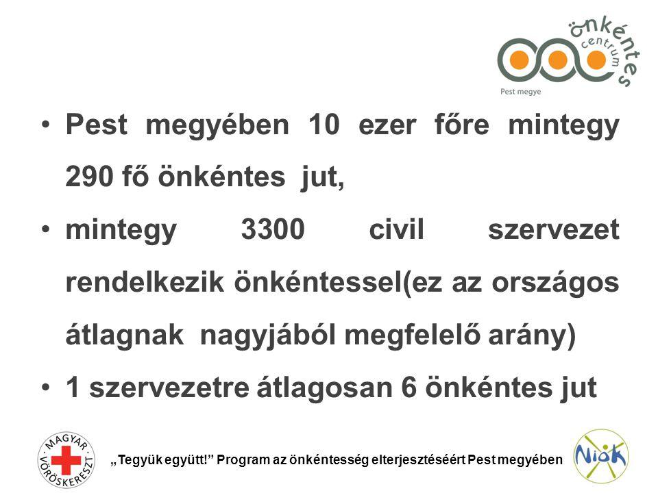 """•Pest megyében 10 ezer főre mintegy 290 fő önkéntes jut, •mintegy 3300 civil szervezet rendelkezik önkéntessel(ez az országos átlagnak nagyjából megfelelő arány) •1 szervezetre átlagosan 6 önkéntes jut """"Tegyük együtt! Program az önkéntesség elterjesztéséért Pest megyében"""