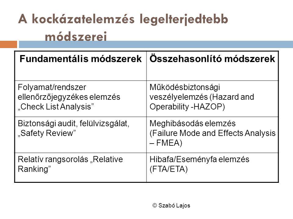"""A kockázatelemzés legelterjedtebb módszerei © Szabó Lajos Fundamentális módszerekÖsszehasonlító módszerek Folyamat/rendszer ellenőrzőjegyzékes elemzés """"Check List Analysis Működésbiztonsági veszélyelemzés (Hazard and Operability -HAZOP) Biztonsági audit, felülvizsgálat, """"Safety Review Meghibásodás elemzés (Failure Mode and Effects Analysis – FMEA) Relatív rangsorolás """"Relative Ranking Hibafa/Eseményfa elemzés (FTA/ETA)"""