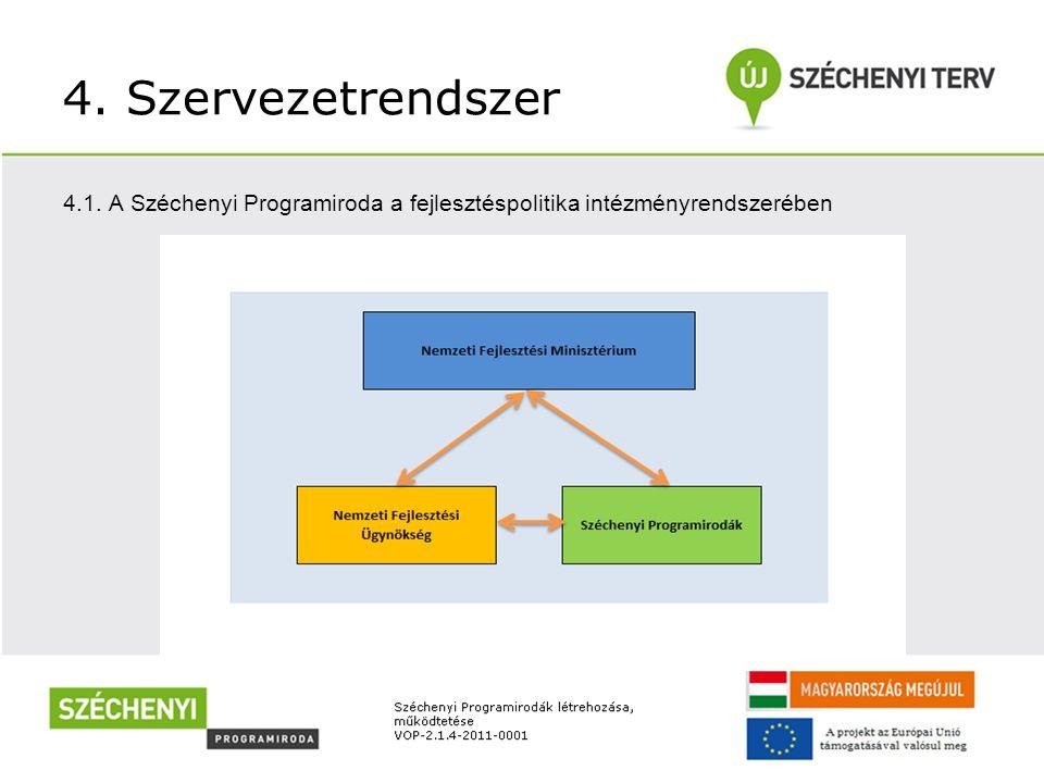 4. Szervezetrendszer 4.1. A Széchenyi Programiroda a fejlesztéspolitika intézményrendszerében