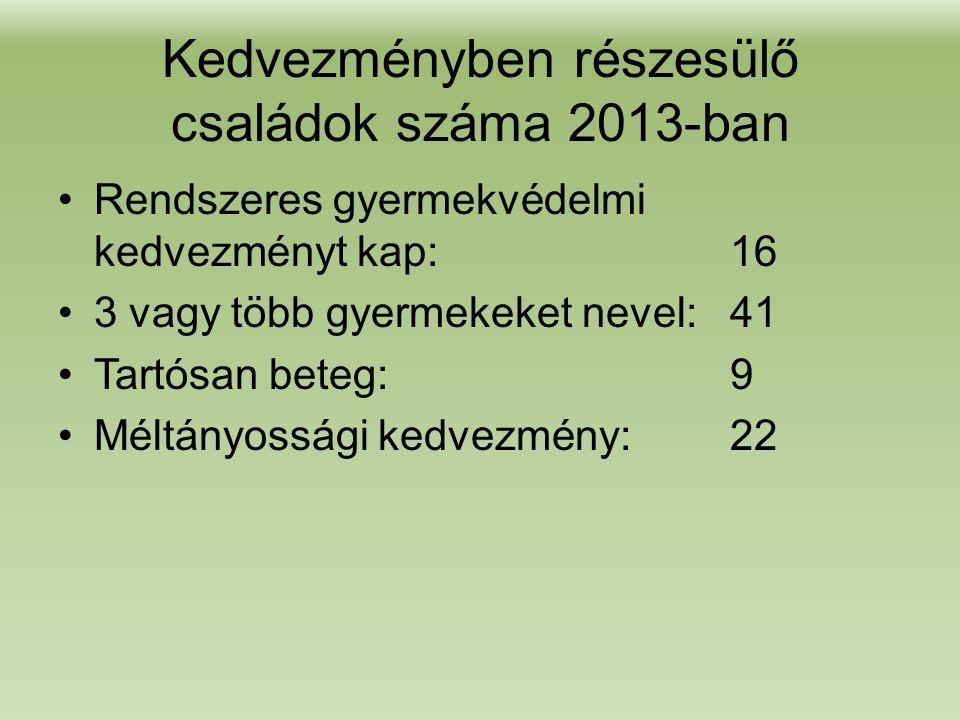Kedvezményben részesülő családok száma 2013-ban •Rendszeres gyermekvédelmi kedvezményt kap:16 •3 vagy több gyermekeket nevel:41 •Tartósan beteg:9 •Méltányossági kedvezmény:22