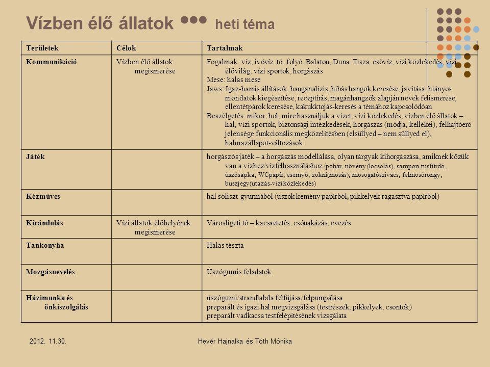 Vízben élő állatok ••• heti téma TerületekCélokTartalmak KommunikációVízben élő állatok megismerése Fogalmak: víz, ivóvíz, tó, folyó, Balaton, Duna, T