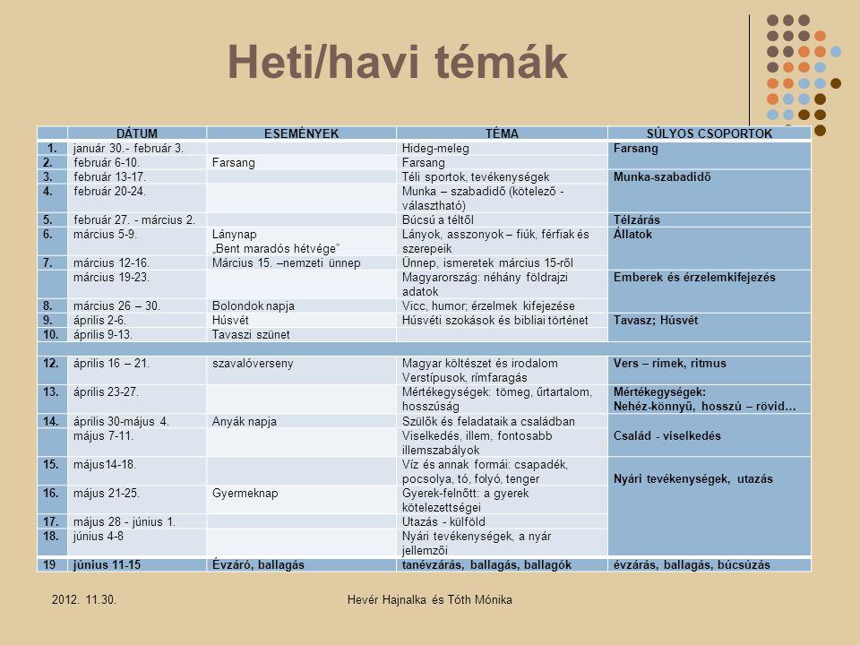 Heti/havi témák 2012. 11.30.Hevér Hajnalka és Tóth Mónika DÁTUMESEMÉNYEKTÉMASÚLYOS CSOPORTOK 1.január 30.- február 3. Hideg-melegFarsang 2.február 6-1