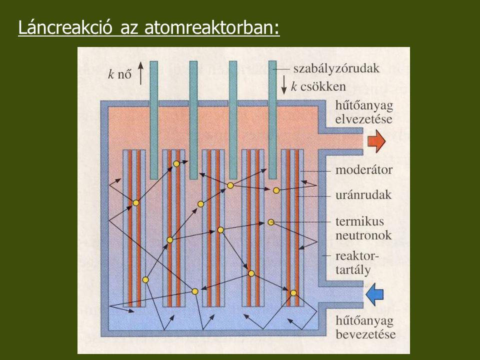 Láncreakció az atomreaktorban:
