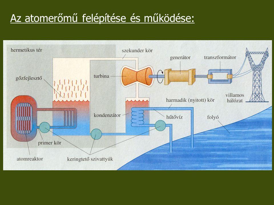 Az atomerőmű felépítése és működése: