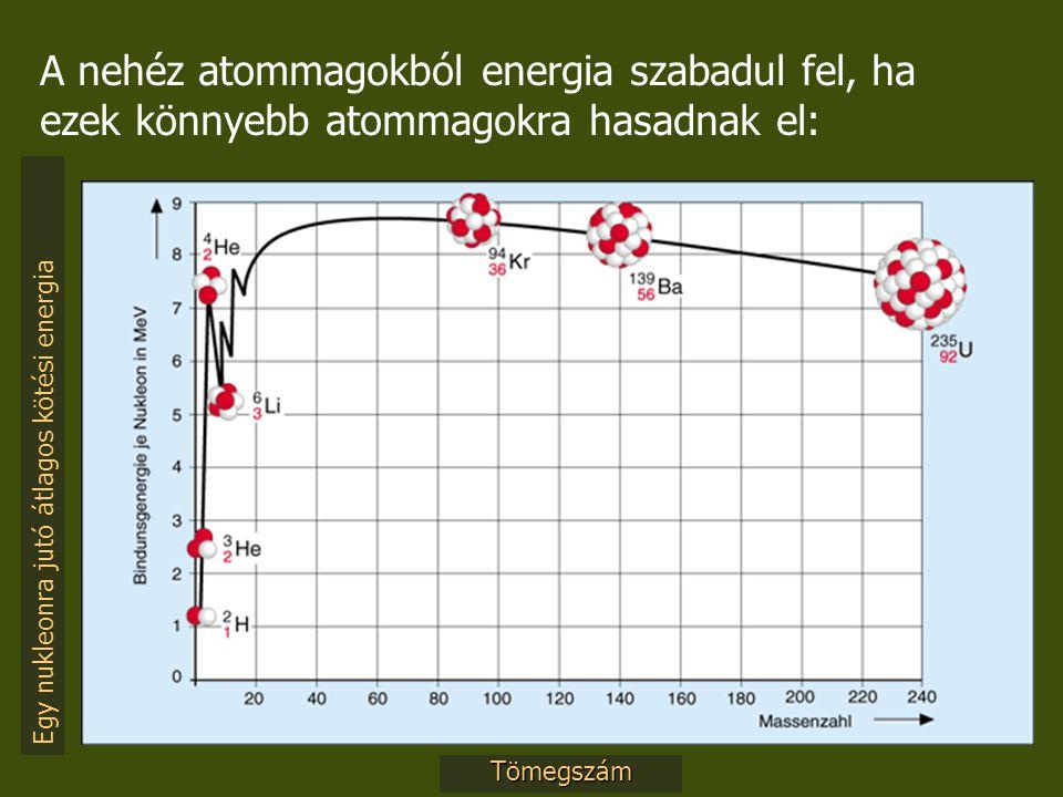 Egy nukleonra jutó átlagos kötési energia Tömegszám A nehéz atommagokból energia szabadul fel, ha ezek könnyebb atommagokra hasadnak el: