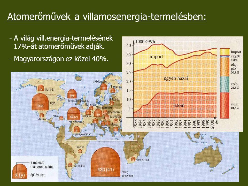 Atomerőművek a villamosenergia-termelésben: - A világ vill.energia-termelésének 17%-át atomerőművek adják. - Magyarországon ez közel 40%.