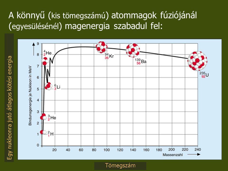 Egy nukleonra jutó átlagos kötési energia Tömegszám A könnyű ( kis tömegszámú ) atommagok fúziójánál ( egyesülésénél ) magenergia szabadul fel: