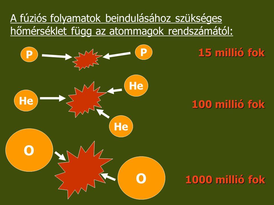 A fúziós folyamatok beindulásához szükséges hőmérséklet függ az atommagok rendszámától: P P 15 millió fok He 100 millió fok O O 1000 millió fok