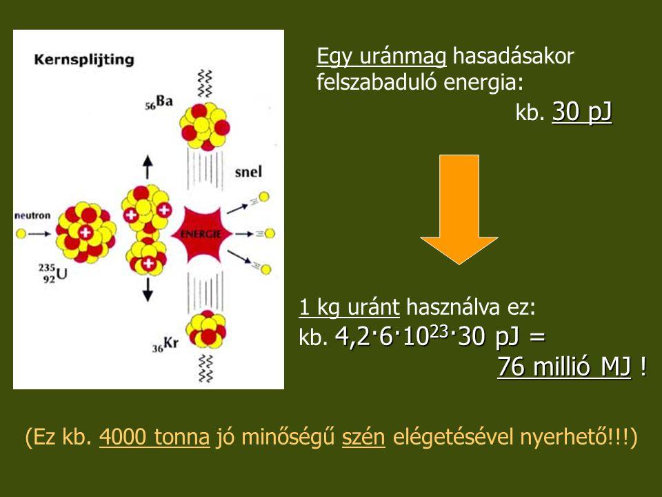 30 pJ Egy uránmag hasadásakor felszabaduló energia: kb. 30 pJ 4,2·6·10 23 ·30 pJ = 76 millió MJ ! 1 kg uránt használva ez: kb. 4,2·6·10 23 ·30 pJ = 76