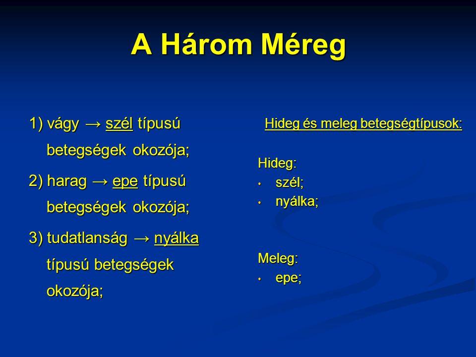 A Három Méreg 1) vágy → szél típusú betegségek okozója; 2) harag → epe típusú betegségek okozója; 3) tudatlanság → nyálka típusú betegségek okozója; H