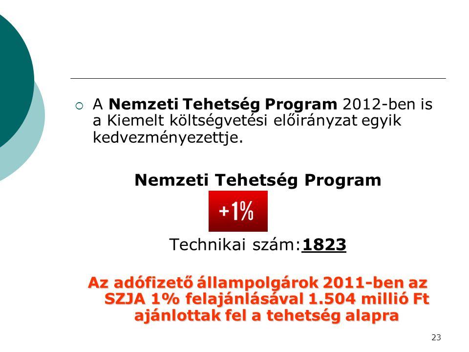 23  A Nemzeti Tehetség Program 2012-ben is a Kiemelt költségvetési előirányzat egyik kedvezményezettje. Nemzeti Tehetség Program Technikai szám:1823
