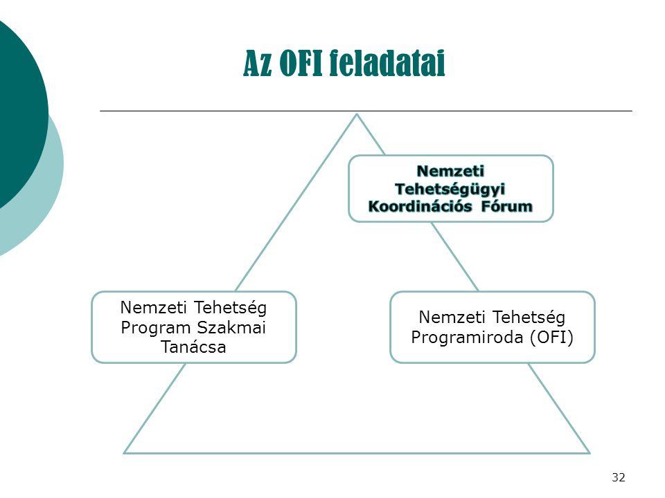 32 Az OFI feladatai Nemzeti Tehetség Program Szakmai Tanácsa Nemzeti Tehetség Programiroda (OFI)