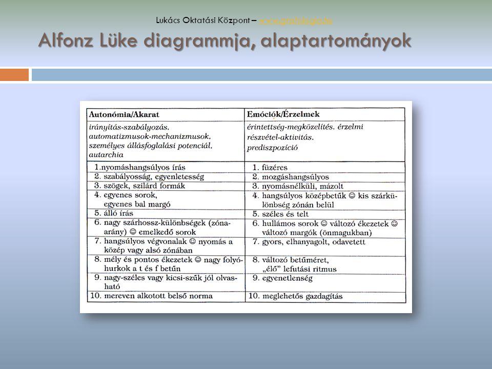 Alfonz Lüke diagrammja, alaptartományok Lukács Oktatási Központ – www.grafologia.huwww.grafologia.hu