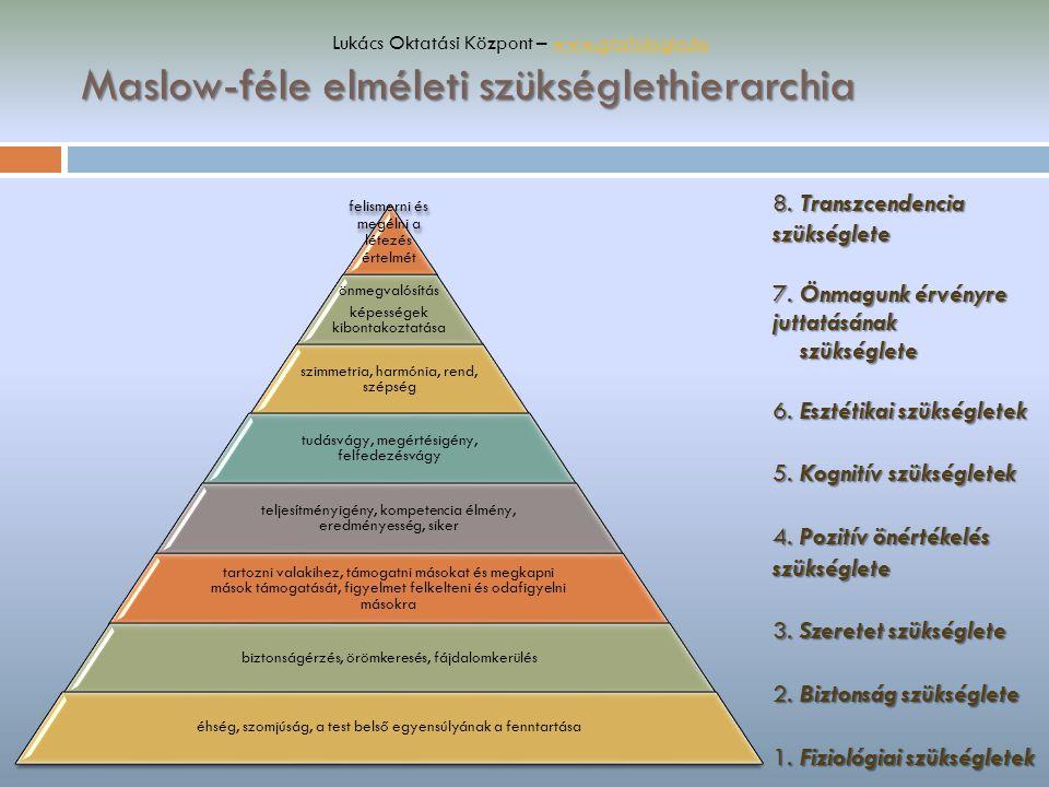 Maslow-féle elméleti szükséglethierarchia felismerni és megélni a létezés értelmét önmegvalósítás képességek kibontakoztatása szimmetria, harmónia, re