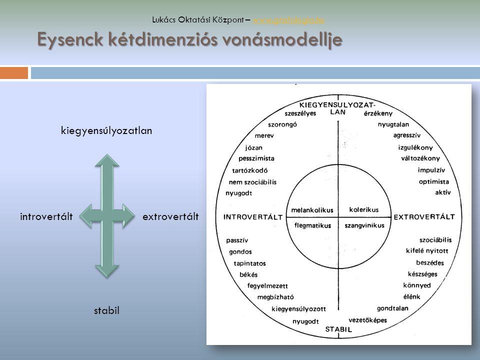 Eysenck kétdimenziós vonásmodellje Lukács Oktatási Központ – www.grafologia.huwww.grafologia.hu kiegyensúlyozatlan stabil introvertáltextrovertált