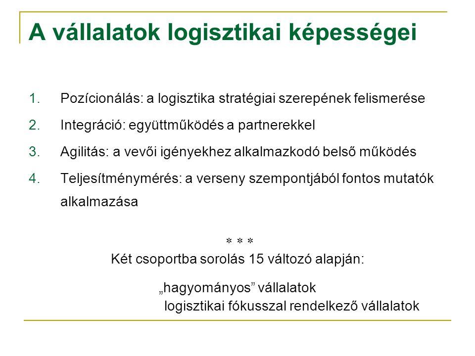 """A vállalatok logisztikai képességei 1.Pozícionálás: a logisztika stratégiai szerepének felismerése 2.Integráció: együttműködés a partnerekkel 3.Agilitás: a vevői igényekhez alkalmazkodó belső működés 4.Teljesítménymérés: a verseny szempontjából fontos mutatók alkalmazása    Két csoportba sorolás 15 változó alapján: """"hagyományos vállalatok logisztikai fókusszal rendelkező vállalatok"""