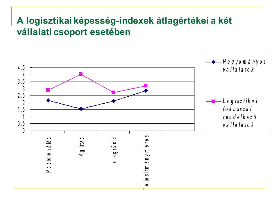 A logisztikai képesség-indexek átlagértékei a két vállalati csoport esetében