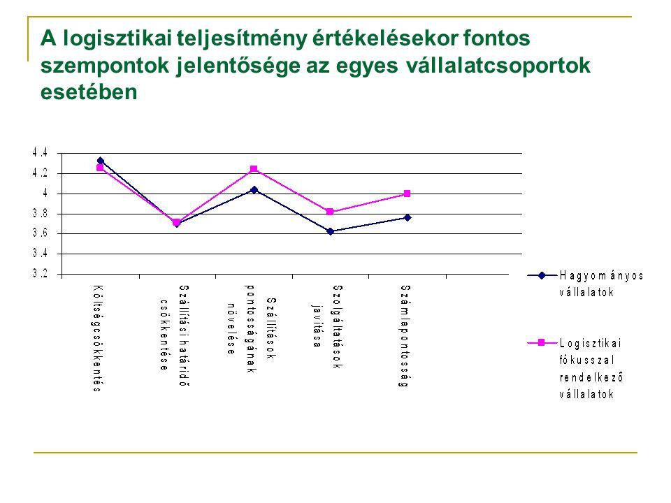 A logisztikai teljesítmény értékelésekor fontos szempontok jelentősége az egyes vállalatcsoportok esetében