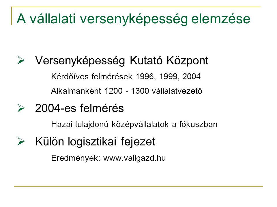 A vállalati versenyképesség elemzése  Versenyképesség Kutató Központ Kérdőíves felmérések 1996, 1999, 2004 Alkalmanként 1200 - 1300 vállalatvezető  2004-es felmérés Hazai tulajdonú középvállalatok a fókuszban  Külön logisztikai fejezet Eredmények: www.vallgazd.hu