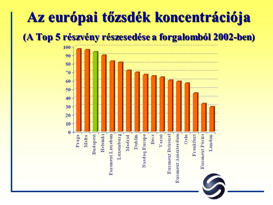 Az európai tőzsdék koncentrációja (A Top 5 részvény részesedése a forgalomból 2002-ben)