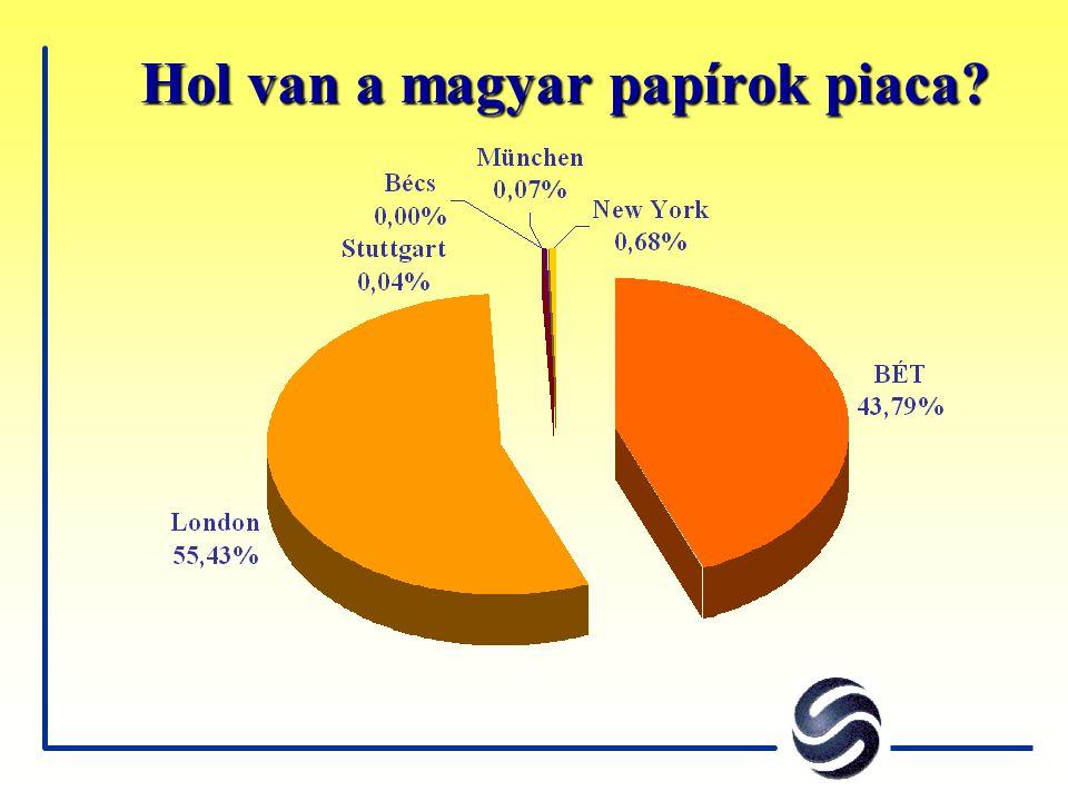 Hol van a magyar papírok piaca