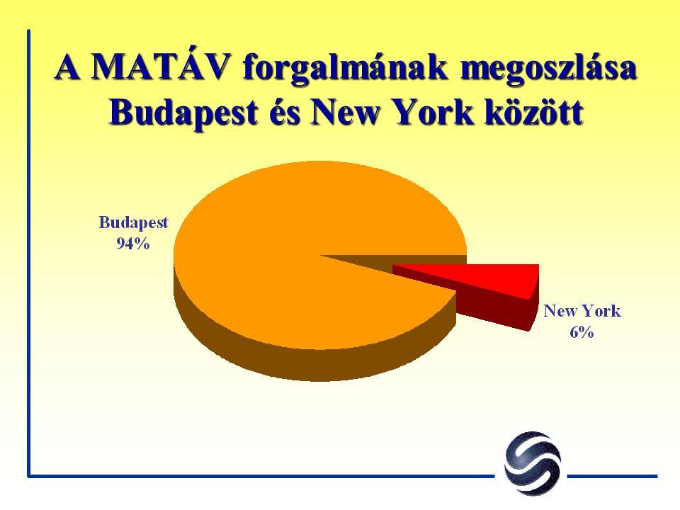 A MATÁV forgalmának megoszlása Budapest és New York között
