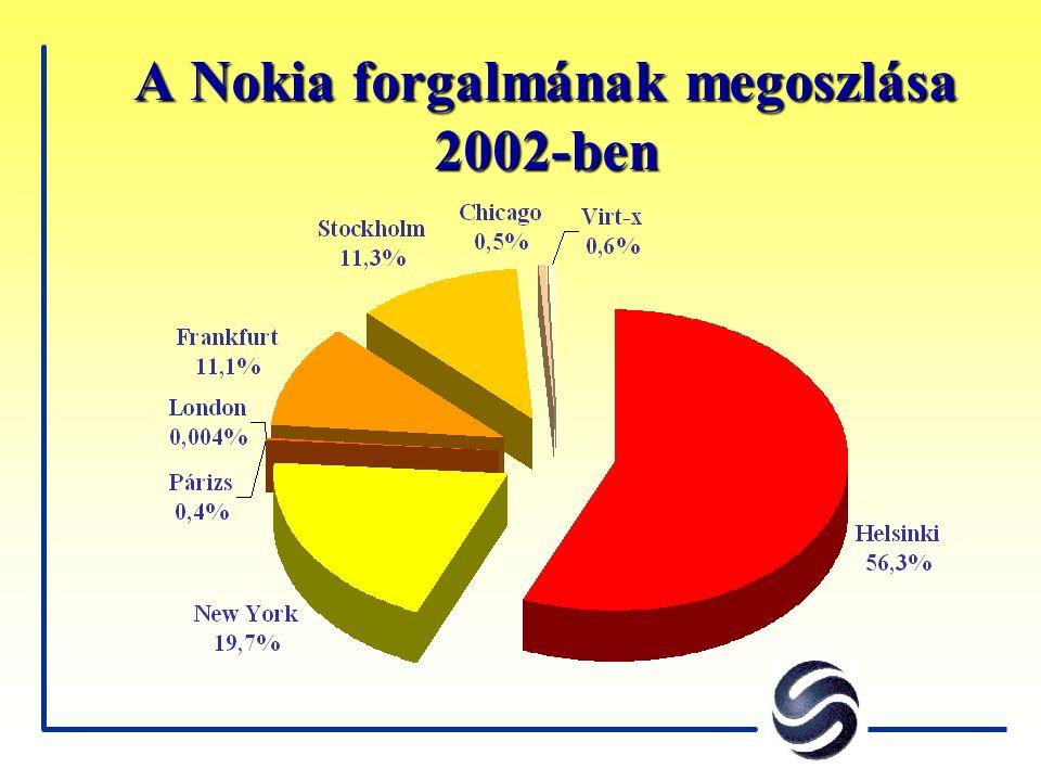 A Nokia forgalmának megoszlása 2002-ben