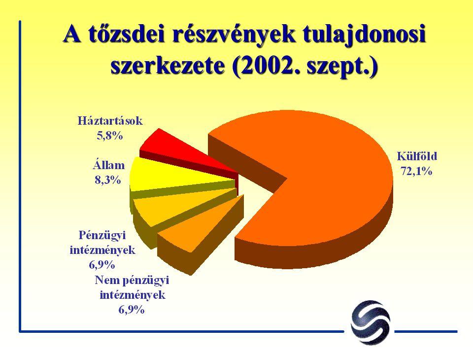 A tőzsdei részvények tulajdonosi szerkezete (2002. szept.)