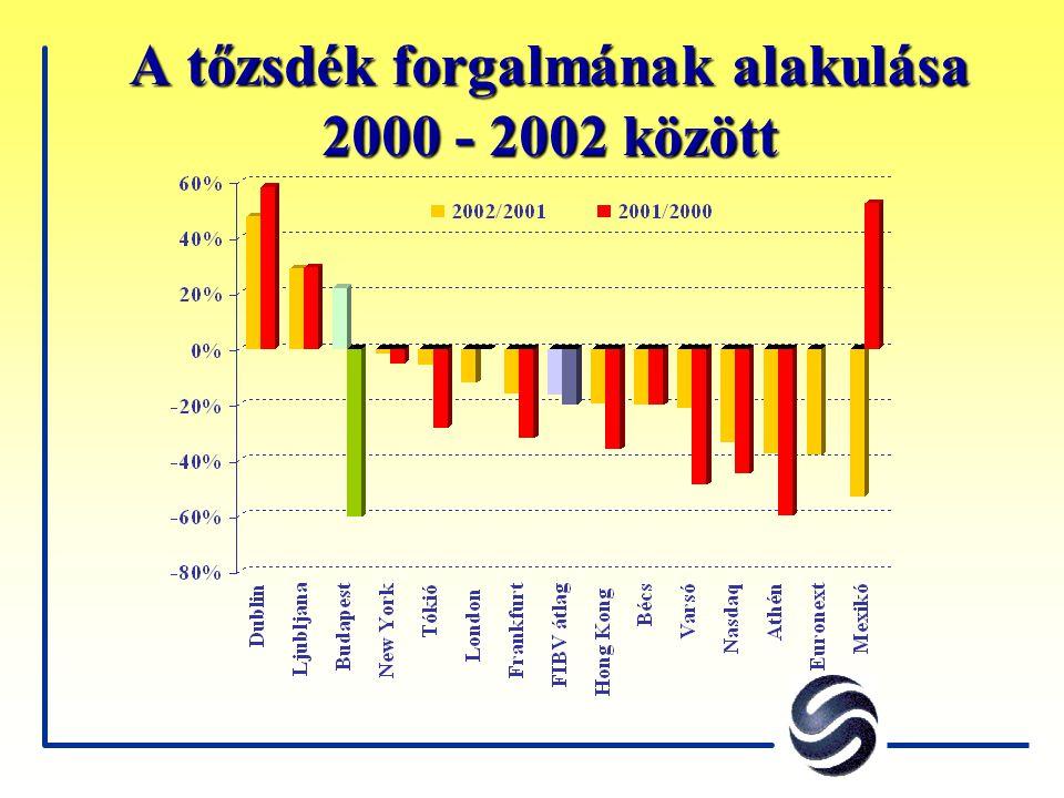 """1. téveszme """"A Budapesti Értéktőzsde likviditása nemzetközi összehasonlításban jelentéktelen"""