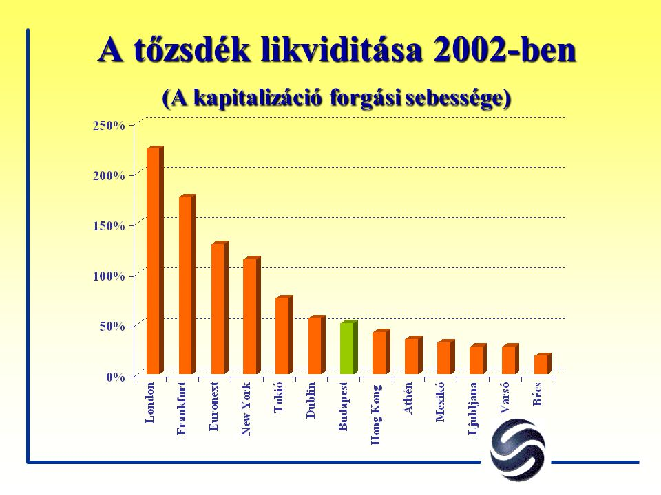 A tőzsdék likviditása 2002-ben (A kapitalizáció forgási sebessége)