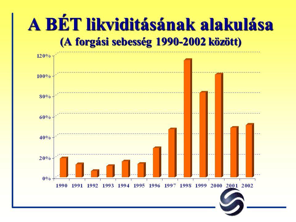 A BÉT likviditásának alakulása (A forgási sebesség 1990-2002 között)