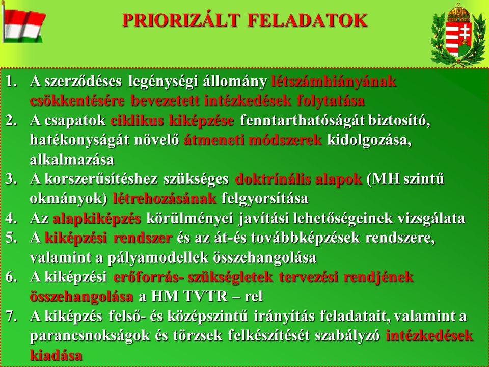 13 1.A szerződéses legénységi állomány létszámhiányának csökkentésére bevezetett intézkedések folytatása 2.A csapatok ciklikus kiképzése fenntarthatós
