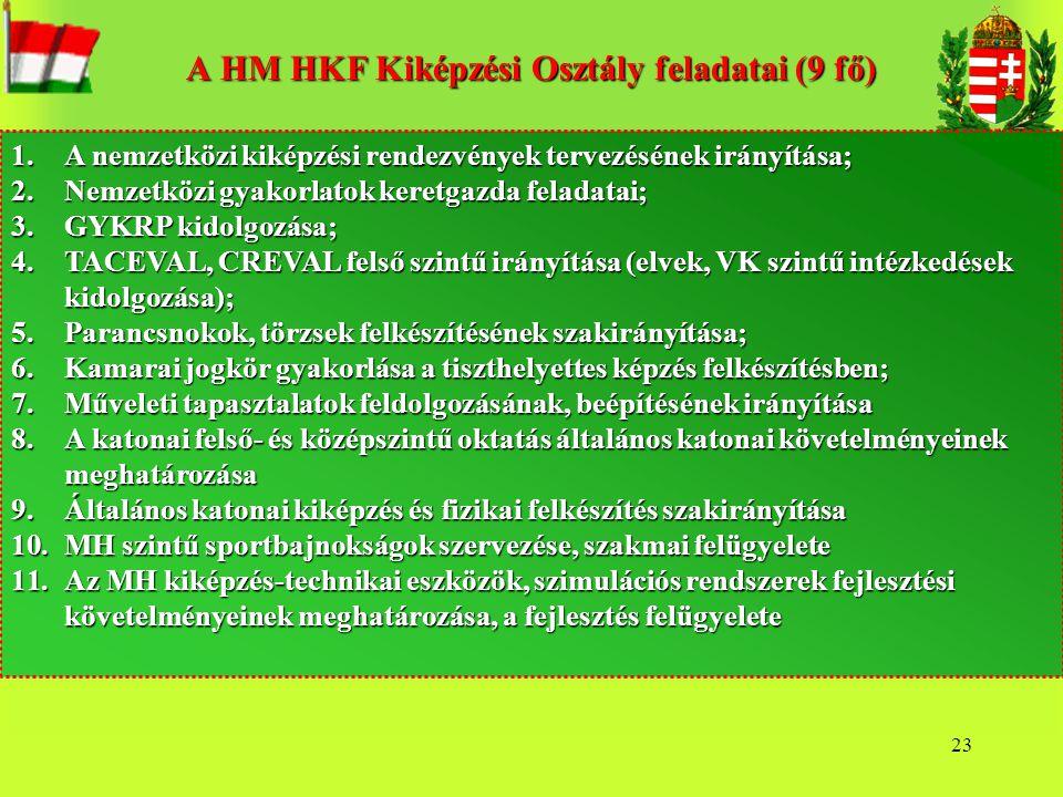 23 A HM HKF Kiképzési Osztály feladatai (9 fő) 1.A nemzetközi kiképzési rendezvények tervezésének irányítása; 2.Nemzetközi gyakorlatok keretgazda fela