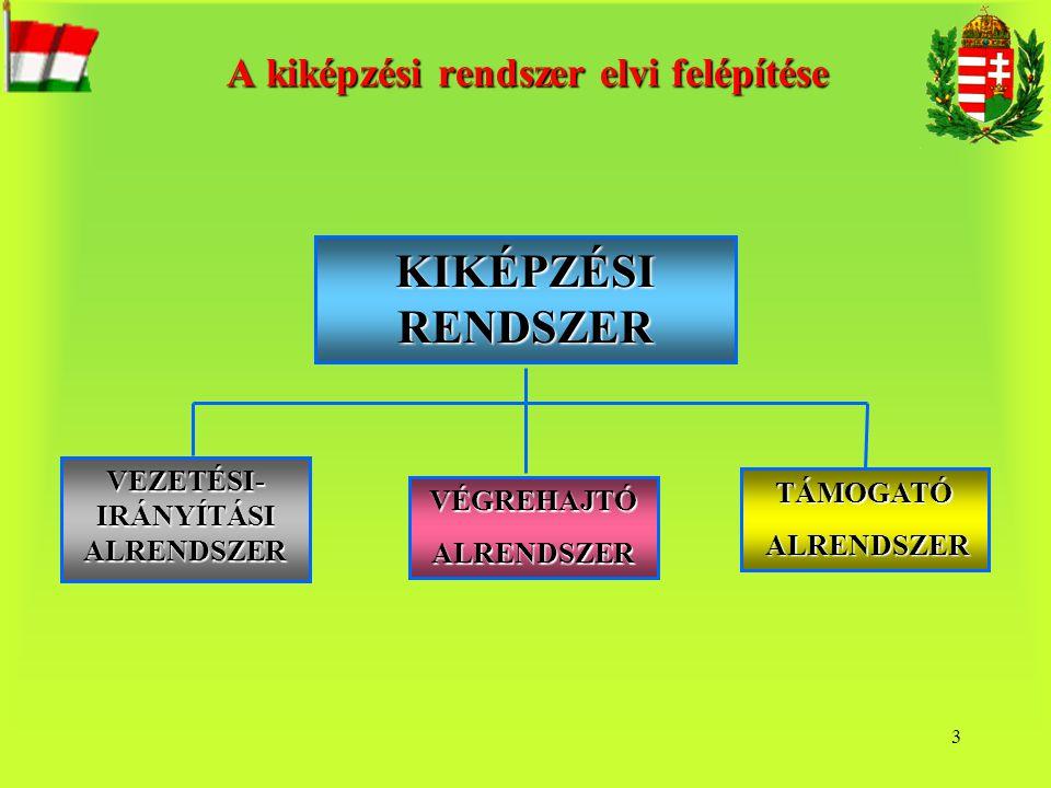 4 A vezetési-irányítási alrendszer elemei VEZETÉSI-IRÁNYÍTÁSI ALRENDSZER TERVEZÉS HM HKF a kik.