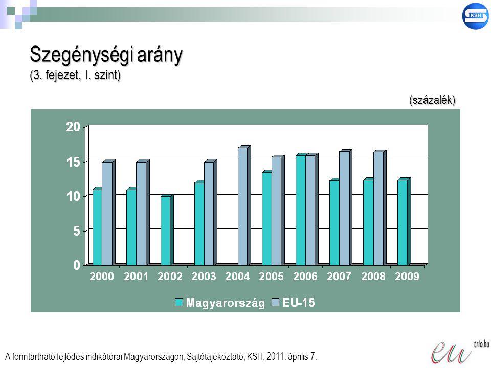Szegénységi arány (3. fejezet, I. szint) A fenntartható fejlődés indikátorai Magyarországon, Sajtótájékoztató, KSH, 2011. április 7. (százalék)