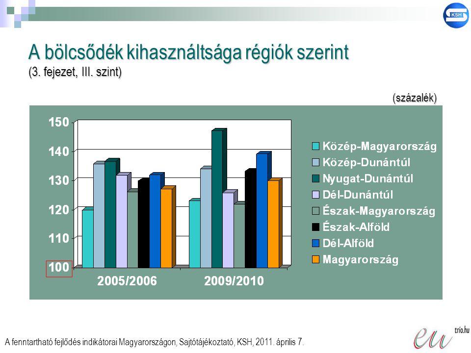 A bölcsődék kihasználtsága régiók szerint (3. fejezet, III. szint) A fenntartható fejlődés indikátorai Magyarországon, Sajtótájékoztató, KSH, 2011. áp