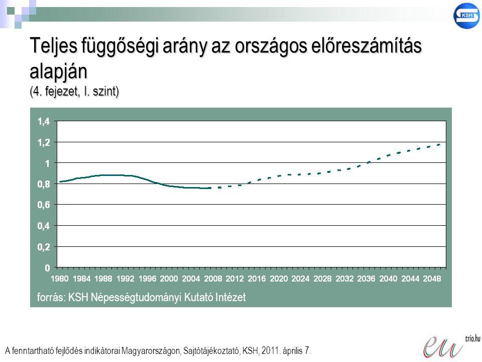 Teljes függőségi arány az országos előreszámítás alapján (4. fejezet, I. szint) forrás: KSH Népességtudományi Kutató Intézet A fenntartható fejlődés i