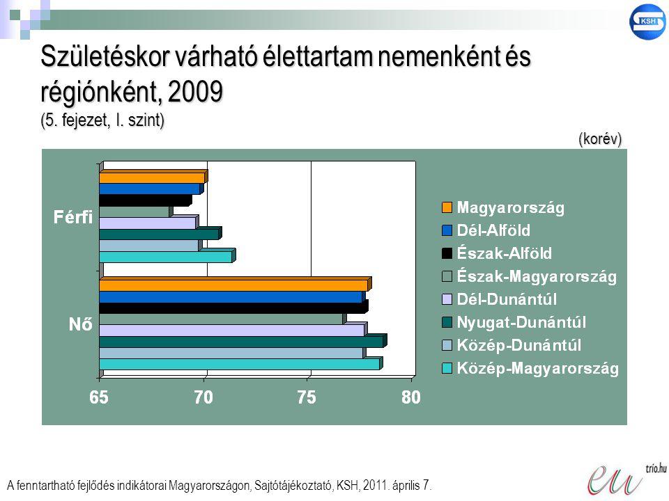 Születéskor várható élettartam nemenként és régiónként, 2009 (5. fejezet, I. szint) A fenntartható fejlődés indikátorai Magyarországon, Sajtótájékozta