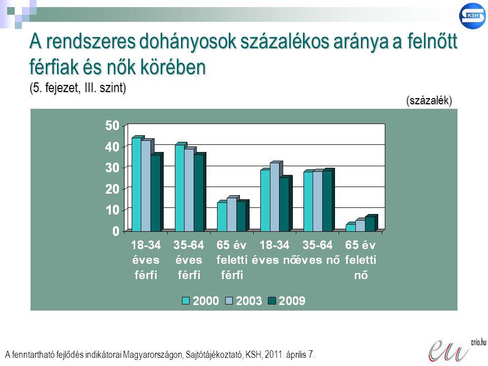 A rendszeres dohányosok százalékos aránya a felnőtt férfiak és nők körében (5. fejezet, III. szint) A fenntartható fejlődés indikátorai Magyarországon