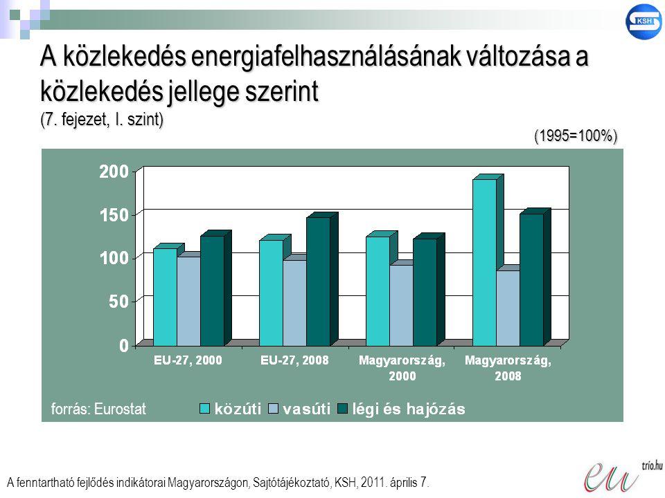 A közlekedés energiafelhasználásának változása a közlekedés jellege szerint (7. fejezet, I. szint) forrás: Eurostat A fenntartható fejlődés indikátora