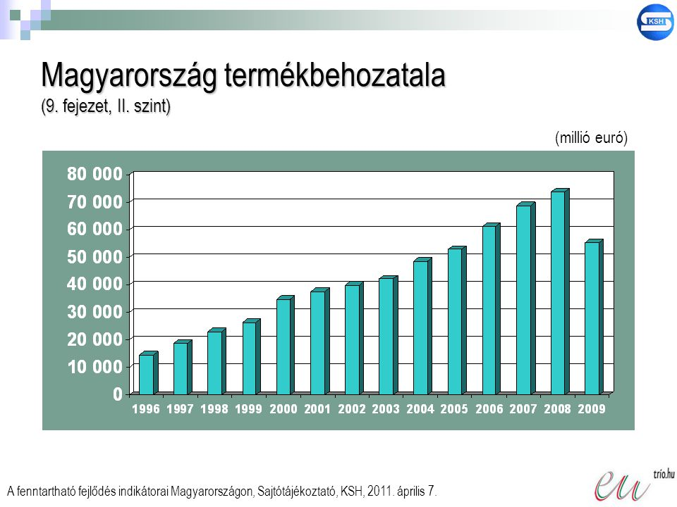 Magyarország termékbehozatala (9. fejezet, II. szint) A fenntartható fejlődés indikátorai Magyarországon, Sajtótájékoztató, KSH, 2011. április 7. (mil