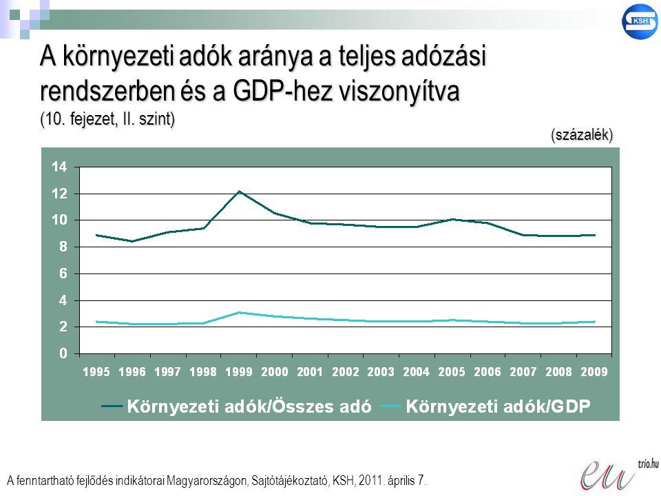A környezeti adók aránya a teljes adózási rendszerben és a GDP-hez viszonyítva (10. fejezet, II. szint) A fenntartható fejlődés indikátorai Magyarorsz