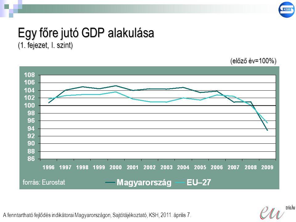 Egy főre jutó GDP alakulása (1. fejezet, I. szint) forrás: Eurostat A fenntartható fejlődés indikátorai Magyarországon, Sajtótájékoztató, KSH, 2011. á