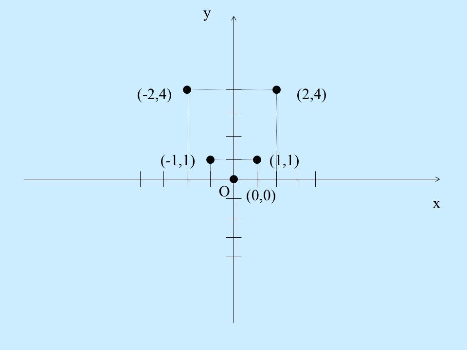 Adott az A{-2, -1, 0, 1, 2} és B={0, 1, 4} halmaz. A két halmaz alapján az alábbi táblázatot készíthetjük: x-2-1012 y41014 Észrevesszük, hogy y = x 2.