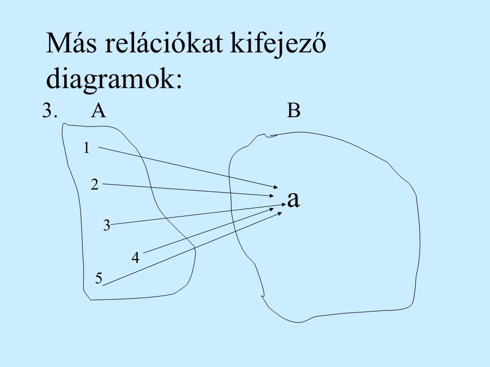 Készítsünk diagramokat és nyílakkal ábrázoljuk az elelemek közötti kapcsolatokat (relációkat): 1.2. -2 0 1 2 0 1 4 -2 0 1 2 -4 -2 0 2 4