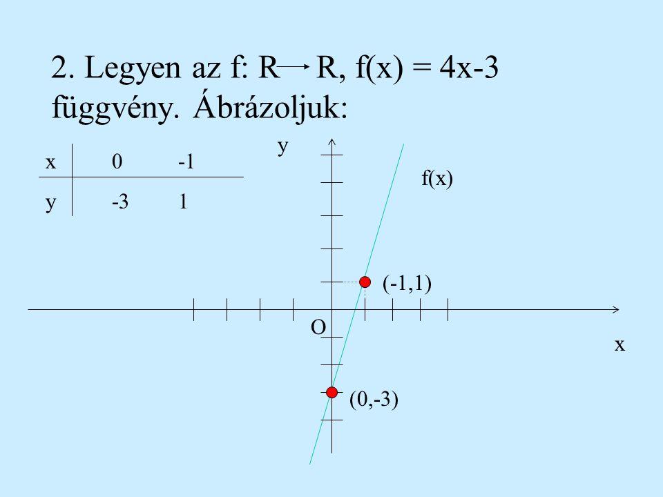 Példák: 1. Adott az f:{-1, 0, 1, 2} R, f(x) = 2x+1 függvény. x O y (-1,-1) (0,1) (1,3) (2,5)