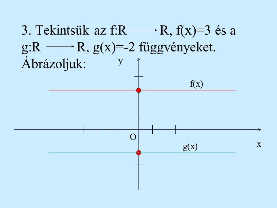 2. Legyen az f: RR, f(x) = 4x-3 függvény. Ábrázoljuk: y x O (0,-3) (-1,1) f(x) x0-1 y-31